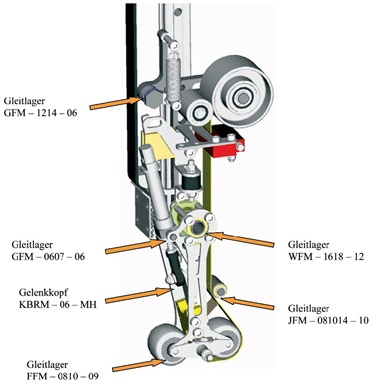 Mounted positions on the application head